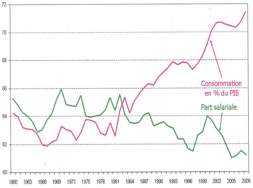 Causas y consecuencias de la crisis capitalista actual. No se explica por subconsumo, sino por sobreproducción general, pero engendra miseria abundante. Graph_5_-_Consommation_et_part_salariale_-_US_-_1960_-_2008