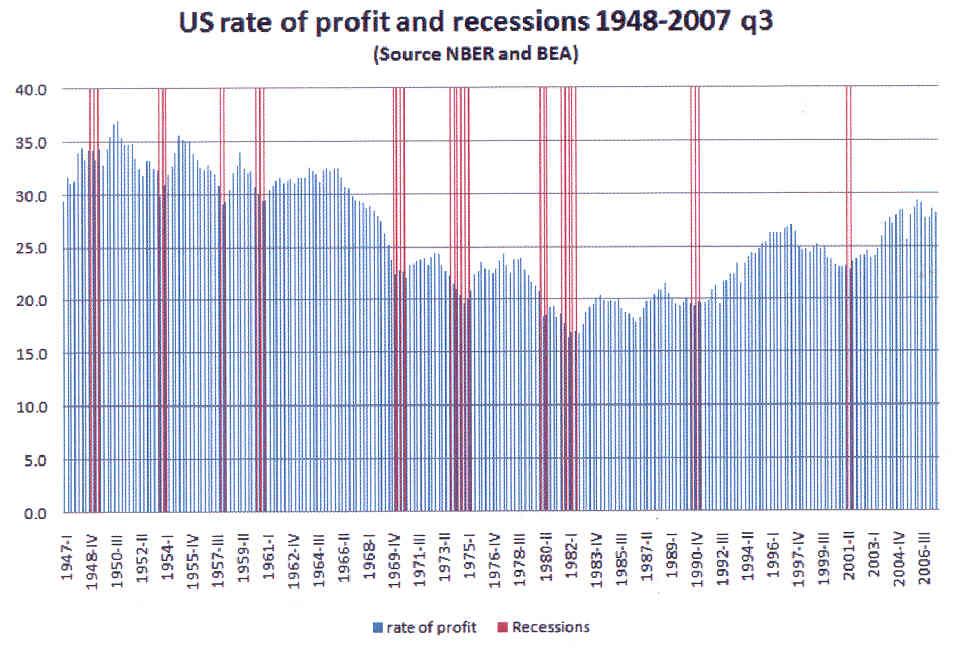 """decadencia - ¿Capitalismo sin rasgos progresivos, en decadencia?. Crítica al PCInternacional - """"El Comunista"""". Graphique_1_-_Esp"""
